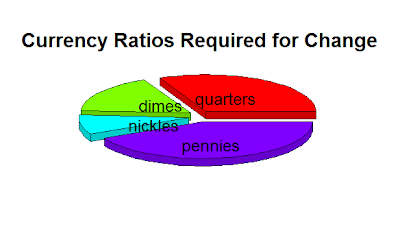 Estimating Required Coinage