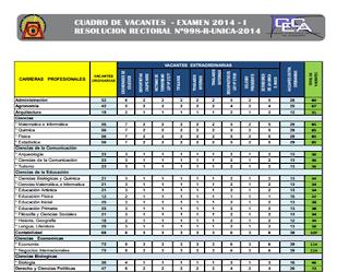 UNICA 2014 1 Resultados del Examen Admisión Universidad San Luis Gonzaga de Ica UNICA 2014 1