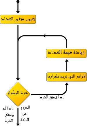 الدرس الخامس في لغة البرمجة السي شارب . نت C#.net الحلقات التكرارية for loops