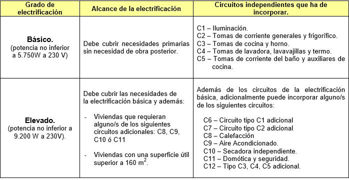 Evidencias la instalaci n el ctrica de la vivienda - Instalacion electrica superficie ...
