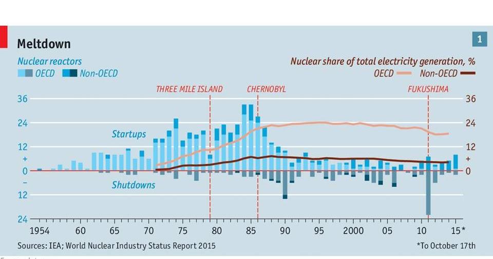 america needs nuclear energy essay