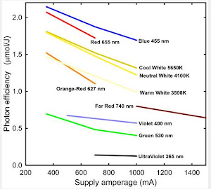 Effect of drive amperage and color on photon efficiency of LEDs.