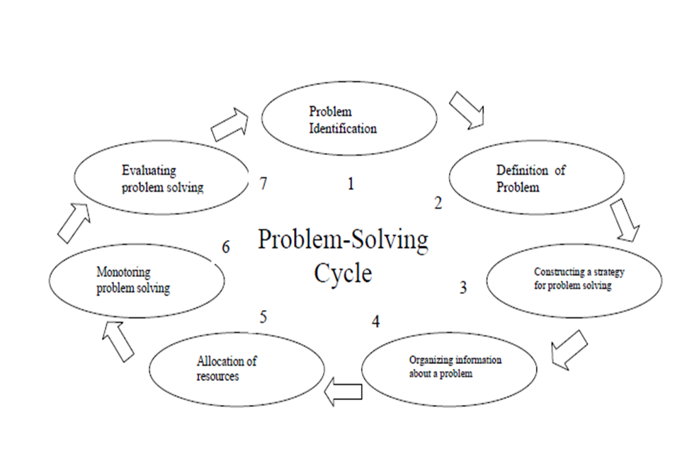 example of problem solving method