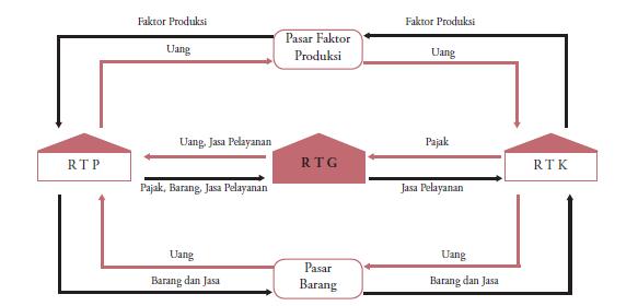Arus kegiatan ekonomi circular flow diagram budhii weblog circular flow diagram ccuart Images