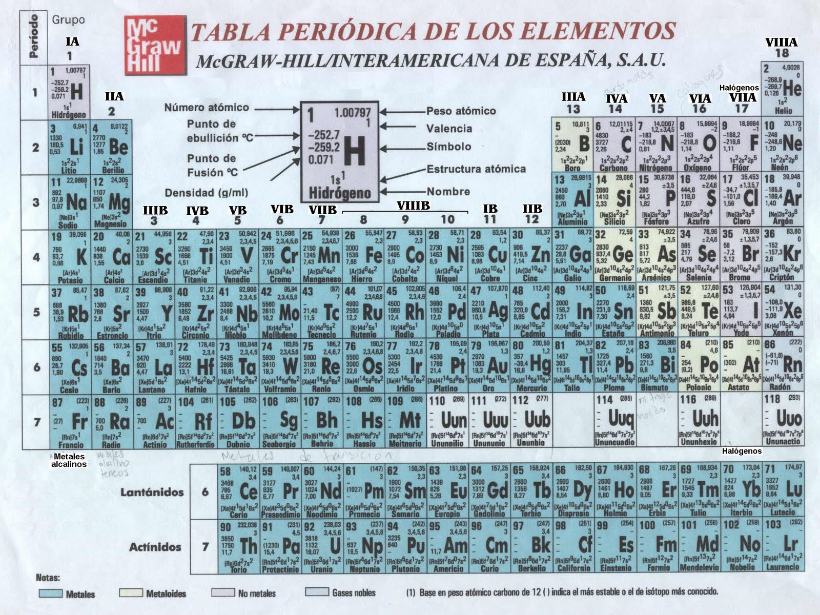 Blog de aula de 3b quimica la tabla periodica urtaz Gallery