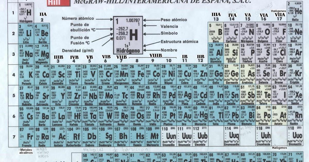 Blog de aula de 3b quimica la tabla periodica urtaz Image collections