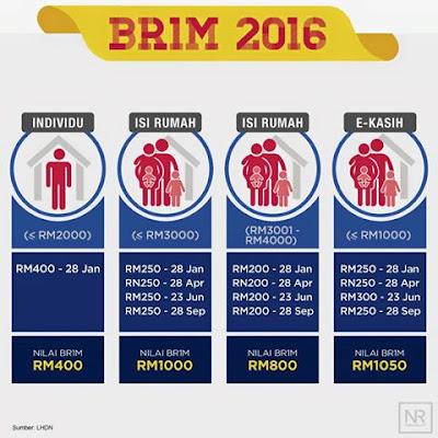 Tarikh Pembayaran BR1M 2016