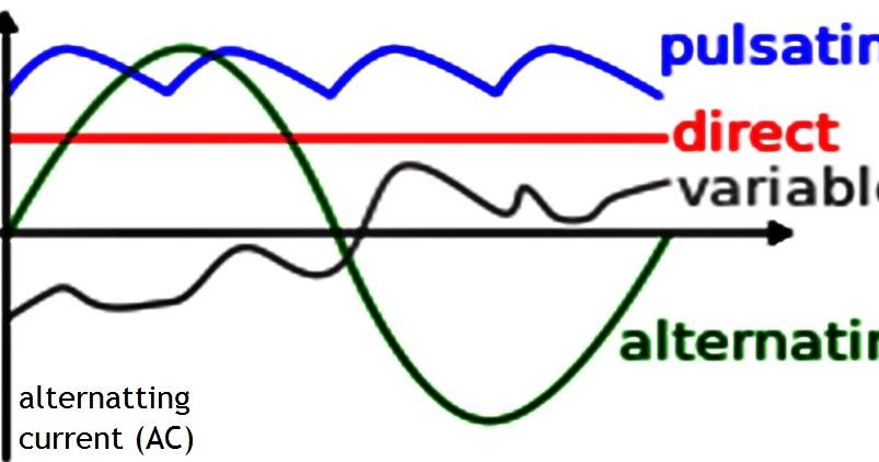 LISTRIK: pengertian (AC) listrik arus bolak-balik