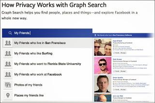 Facebook'un Graph Search kararı ile kullanıcıların gizliliğini zorluyor.