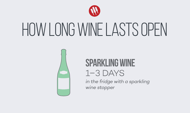 How Long Wine Lasts Open?