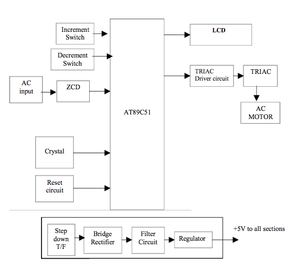 Ac motor speed control using triac with block diagram for Triac ac motor speed control
