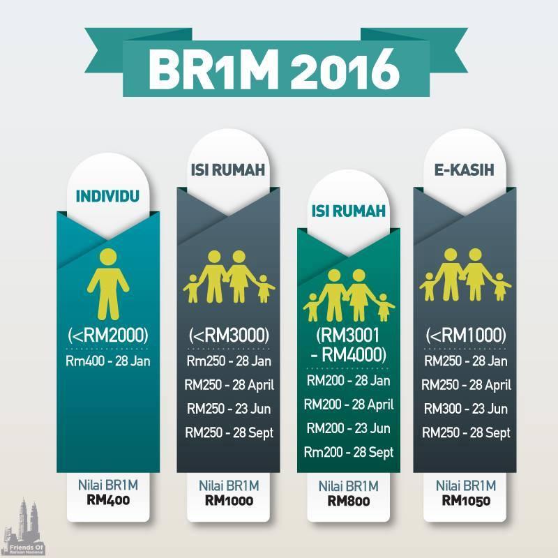 Tarikh Pembayaran Br1m 5 0 Tahun 2016 Blog Sihatimerahjambu