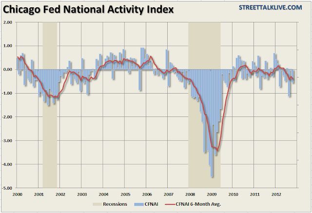 More Indicators Indicating Recession - chart 1