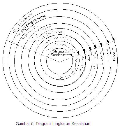 diagram lingkaran kesalahan
