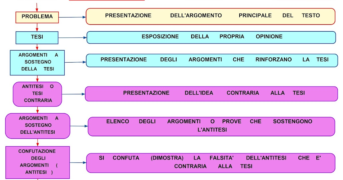 Testo E Commenti Su Cariati In Estate E Cosa C  E D Atesto E Lingua Project Cars Italiano