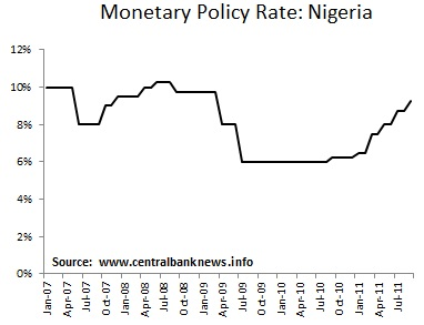 impact of monetary policy on nigeria The evolution of monetary policy in nigeria in the past four decades, nnanna, (2001) observed that though, the monetary management in nigeria has been relatively more successful during the period of financial sector reform which is characterized by the use of indirect rather than.
