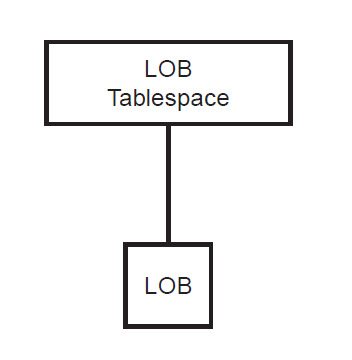 Db2portal blog db2 locking part 8 lobs and locking for Table locks acquired immediately 99