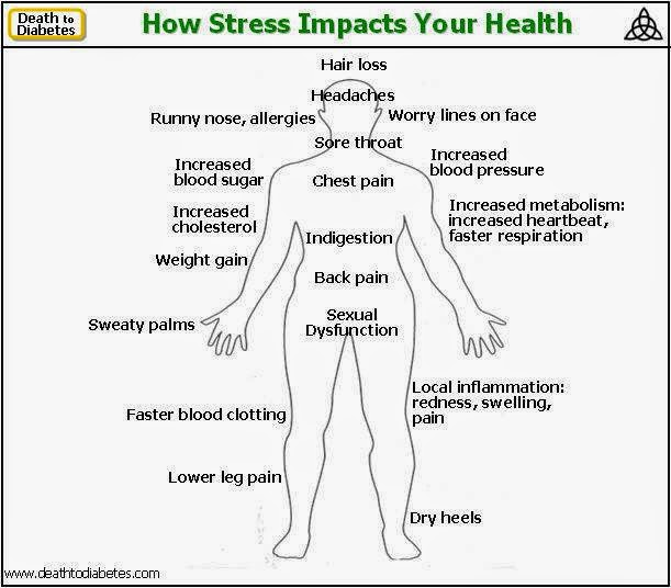 How Stress Impacts Your Health