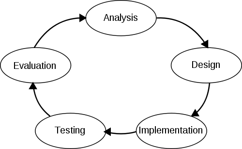 an analysis of the system and the system development life cycle The systems development life cycle (sdlc) is a process used in the development, creation, and maintenance of an information system this process is often used in the creation or updating of.