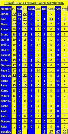 Estadísticas FINALES AEBU MAYOR 2016