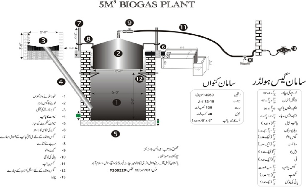 biogas plant wallpapers ~ Biogas Technology