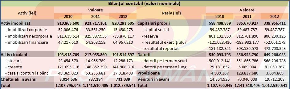 Poșta Română-bilanțul contabil în valori nominale