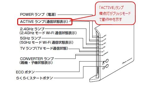 「ACTIVE」ランプ橙点灯