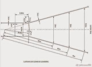 Ukuran Lapangan Lempar Lembing.