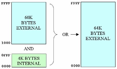 Peta memori program 89x51