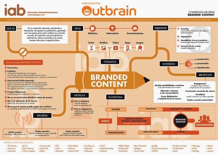 qué es el branded content