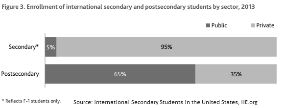 public universities enroll most of international students