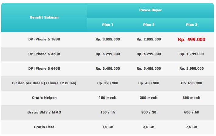 Table 5. Harga Telepon Genggam iPhone 5 Program Pascabayar XL