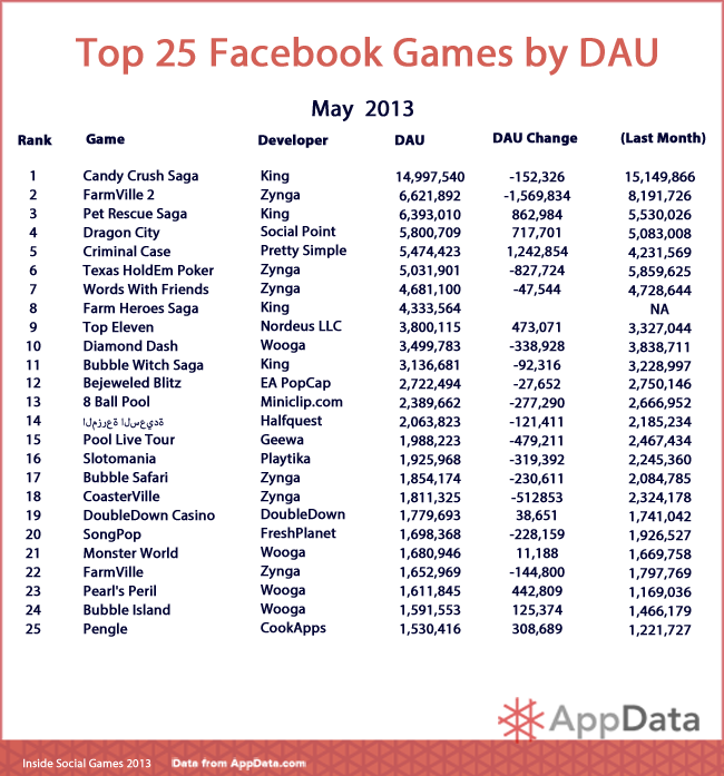 Blog with best of all things top 510152025 games on facebook in top 510152025 games on facebook in may 2013 publicscrutiny Images