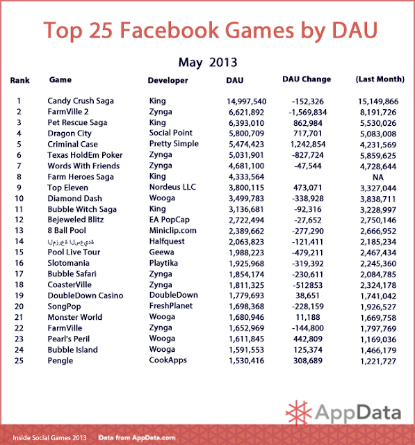 Top 5,10,15,20,25 Games on Facebook in May 2013