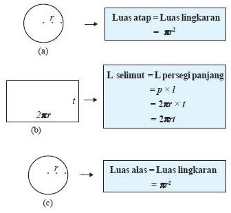 PERNAK PERNIK MATEMATIKA: Luas dan Volume Bangun Ruang ...