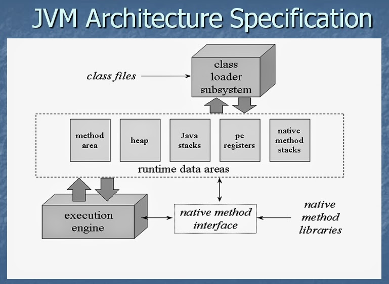 Java tutorial java virtual machine internals for Architecture java