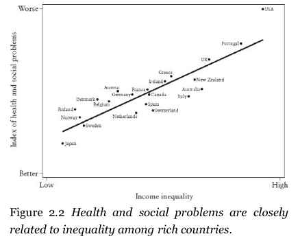 social income inequality Income inequality, in economics, significant disparity in the distribution of income  between individuals, groups, populations, social classes, or countries income.