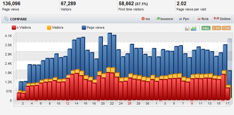 Cara Mendapatkan Pengunjung Blog 10.000/ Hari