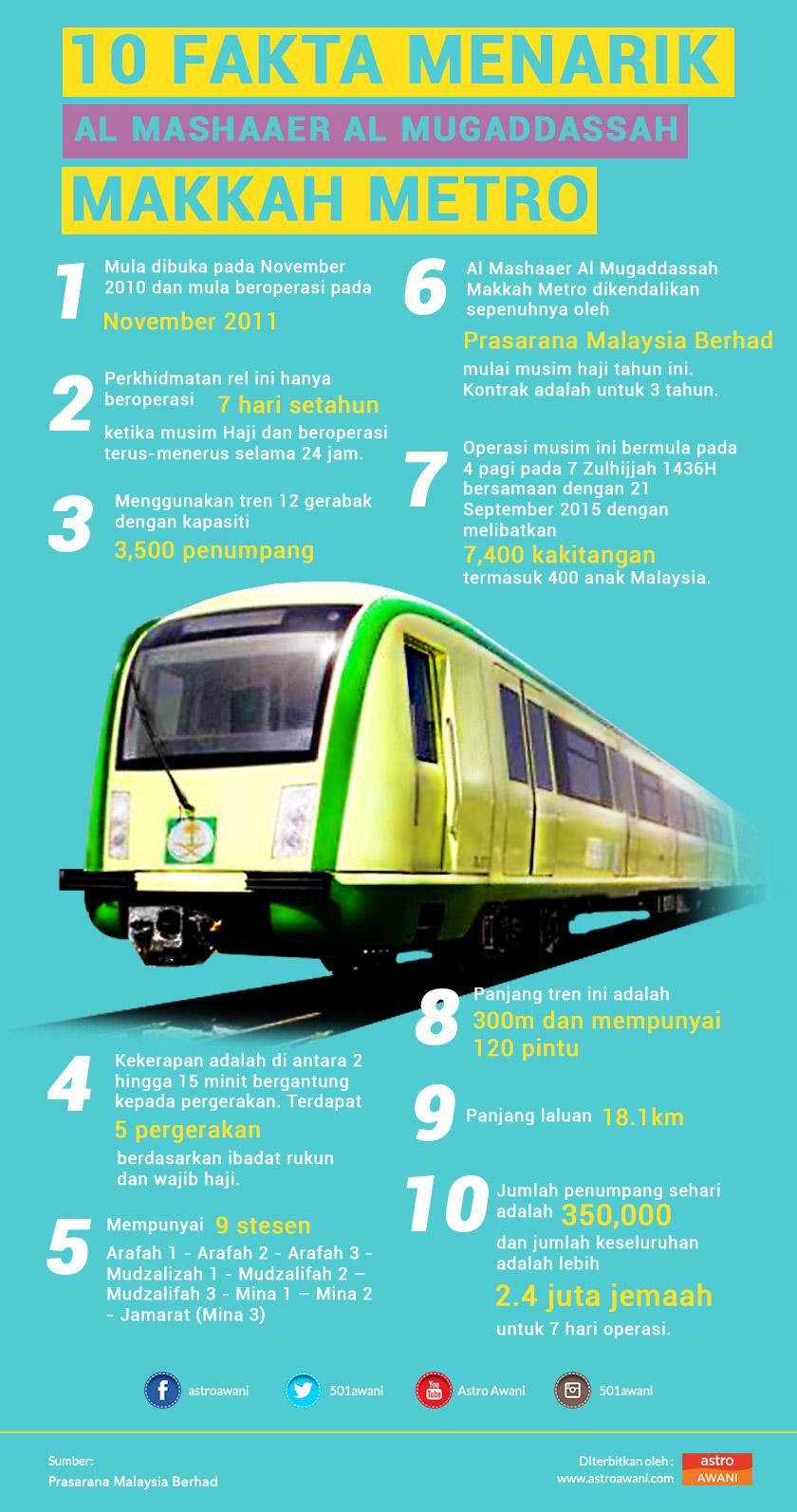 10 fakta menarik berkenaan Al Mashaaer Al Mugaddasah Makkah Metro