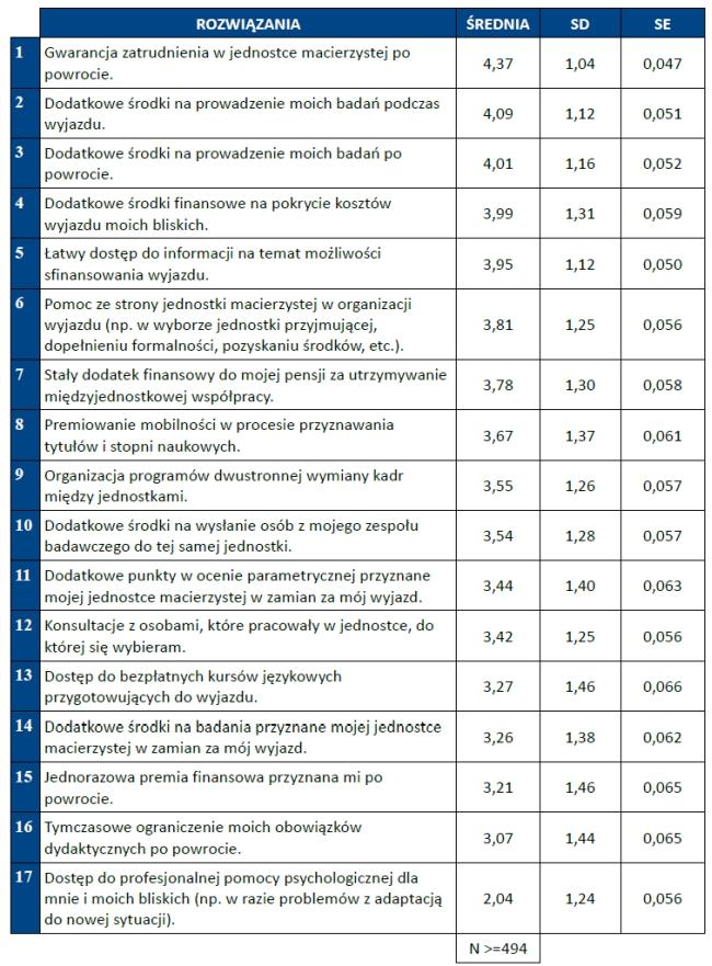 Rozwiązania problemów w zakresie mobilności naukowców - źródło: Raport o mobilności polskich naukowców AMU PAN