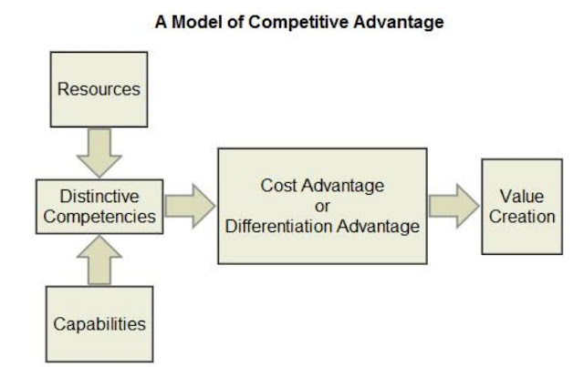competitive advantage of vodafone over other telecom players marketing essay Free essay: introduction competitive advantage(ca) is an advantage 2- some advantages of technological innovation are: a wider range of products and services can be delivered to people be that to attain a competitive advantage over other competitors so what is a competitive advantage.