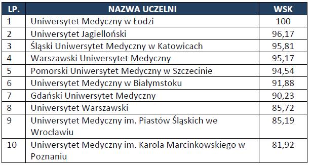 Publikacje naukowe - źródło: Ranking Perspektywy 2014