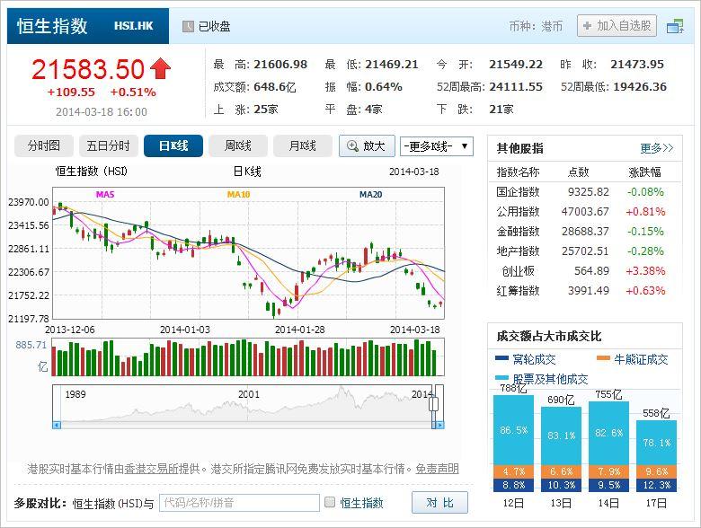 中国株コバンザメ投資 香港ハンセン指数20140318