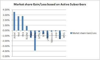 Market share Gain/Loss based on Active Subscribers