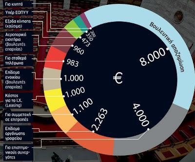 20.000€ ο πραγματικός μισθός του βουλευτή!