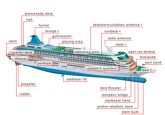 My English Pages line Parts of a Cruise Ship Glossary