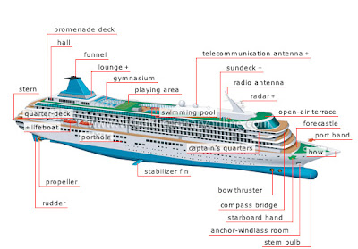 My english pages online parts of a cruise ship glossary