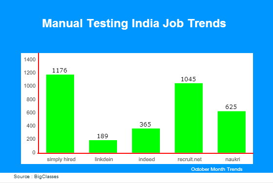 Manual Testing jobs in India