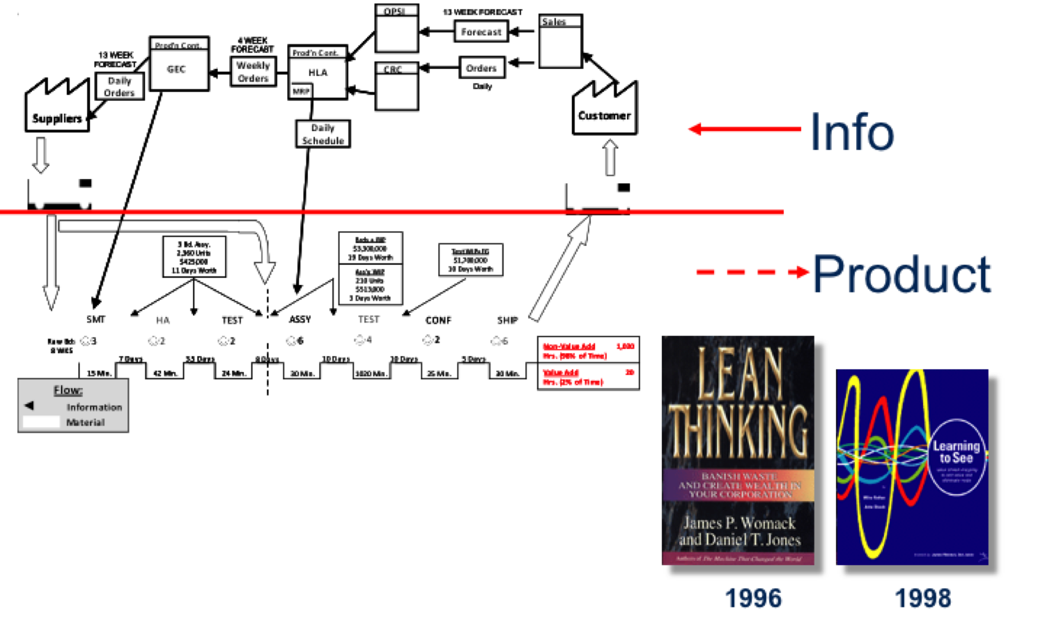value stream in lean manufacturing How to study your production flow see what's possible by visualizing your entire value stream a value stream map is a tool to study a production flow in the implementation of lean manufacturing.