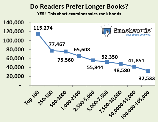 Smashwords new smashwords survey helps authors sell more ebooks click to view larger image if you like it please right mouse click on the image save it to your desktop and then share it on facebook pinterest and fandeluxe Image collections